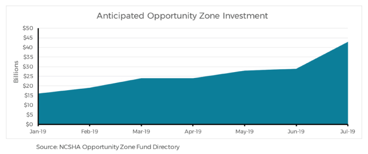 anticipated-opportunity-zone-investment.jpg