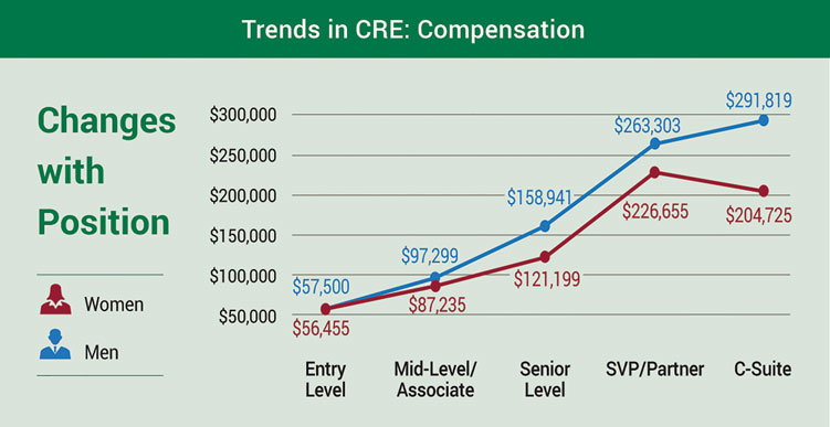 Trends in CRE Compensation