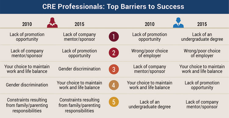 CRE Professionals: Top Barriers to Success