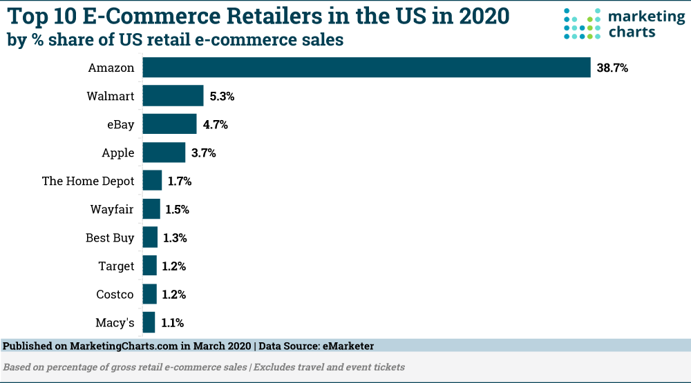 Top 10 Companies in the U.S. Ranked by Retail Ecommerce Sales