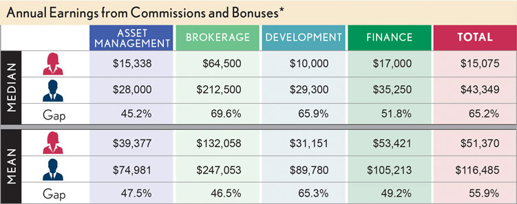 Annual Earnings from Commission and Bonuses
