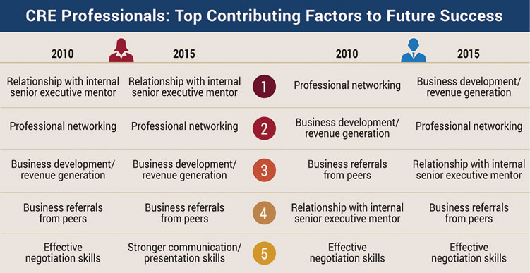 CRE Professionals: Top Contributing Factors to Future Success